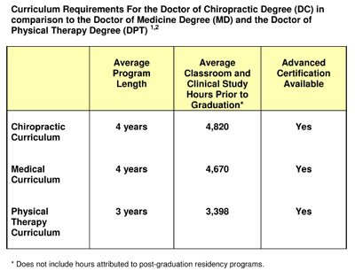Chiropractic school subects